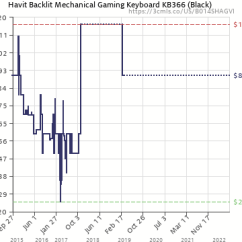 Mechanical Keyboard Wiring Diagram Electric Range Oven Havit Rgb Backlit Wired Gaming With Blue Amazon Price History Chart For Switches