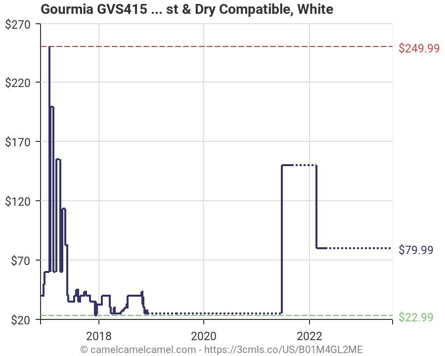 Amazon price history chart for gourmia gvs vacuum sealer function customizable also rh camelcamelcamel