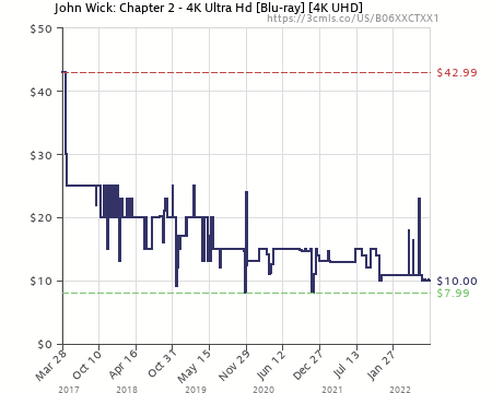 Amazon price history chart for john wick chapter  ultra hd blu also ray digital rh camelcamelcamel