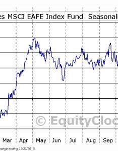 Geometric average seasonal chart ishares msci eafe index also fund nyse efa equity clock rh charts equityclock