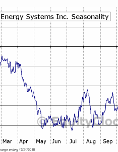 Arithmetic average seasonal chart orion energy systems also inc nasd oesx equity clock rh charts equityclock