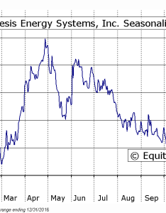 Synthesis energy systems inc nasd symx seasonal chart also equity clock rh charts equityclock