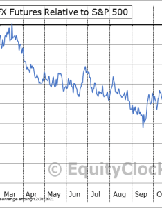 Future ec relative to the    also euro fx futures ec seasonal chart equity clock rh charts equityclock
