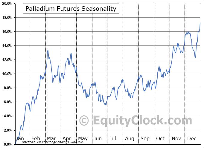 Palladium Futures PA Seasonal Chart  Equity Clock