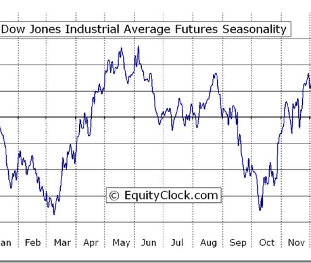 Dow Jones Industrial Average Futures Dj Seasonal Chart Equity