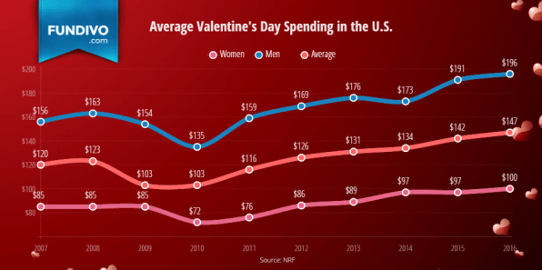 Average Valentines Day Spending in The United States | Fundivo