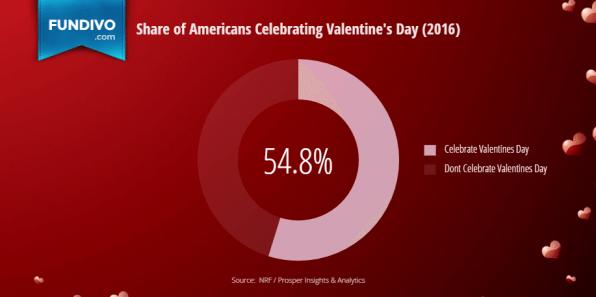 Percentage of Americans Celebrating Valentines Day   Fundivo