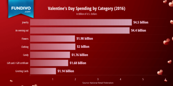 Valentines Day Total Spending by Category | Fundivo