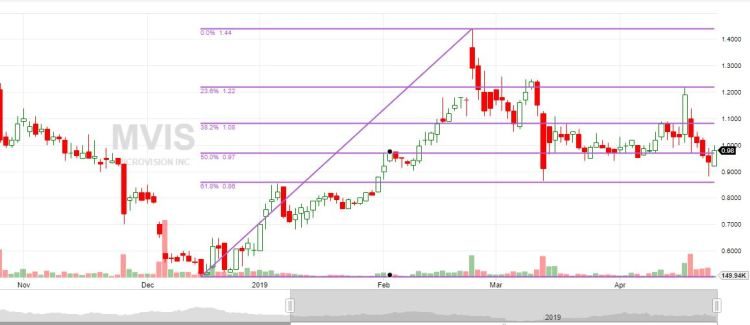 Trading Action - Wednesday, 4/24/2019 : MVIS