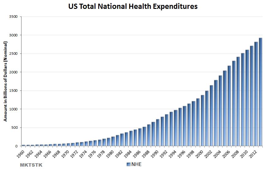 US NHE 1960-2013