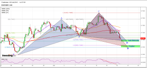 EURGBP 19 10 15 Anti Butterfly Cypher