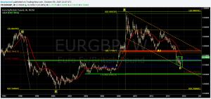 EURGBR weekly