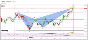 AUDCAD Anti Cypher bearish 12 12 15