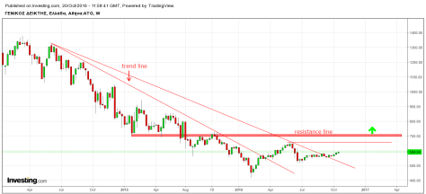 ase-trendline-and-resistance-lines