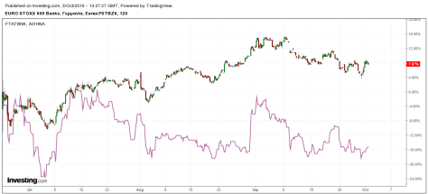 stoxx-banks-and-dtr