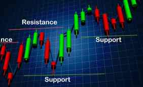 support-resistance-levels