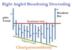 Broadening Right Angled Descending Pattern