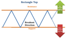 Rectangle Top Breakout Direction and Price Gain Decline Stats