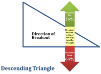 Descending Triangle Breakout Direction and Timing of Breakout