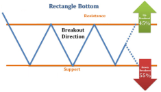 Rectangle Bottom Breakout Direction