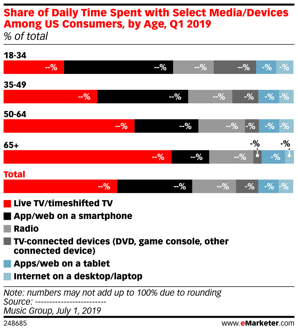 Share of Daily Time Spent with Select Media/Devices Among US Consumers. by Age. Q1 2019 (% of total) | eMarketer