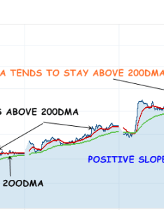 dma tends to have  positive slope this is how bear stock chart looks like also chartview rh wordpress