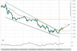 EUR/USD Target Level: 1.1877
