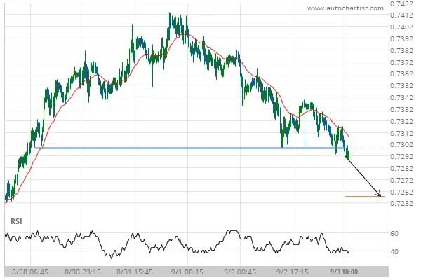 AUD/USD Target Level: 0.7257