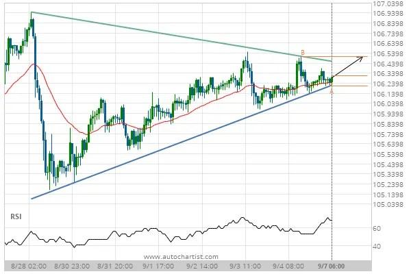 USD/JPY Target Level: 106.5060