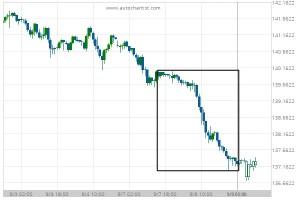 Big Movement GBP/JPY