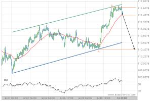 USD/JPY Target Level: 110.4100