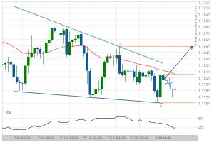 EUR/USD Target Level: 1.1851