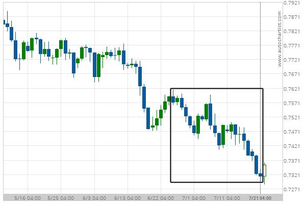 Big Movement AUD/USD