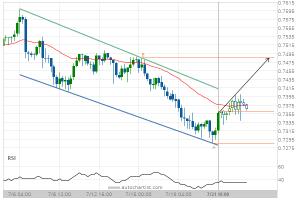 AUD/USD Target Level: 0.7485