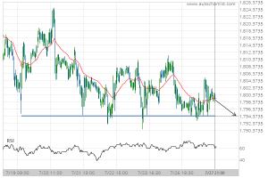 XAU/USD Target Level: 1794.3000