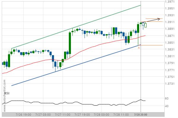 GBP/USD Target Level: 1.3892