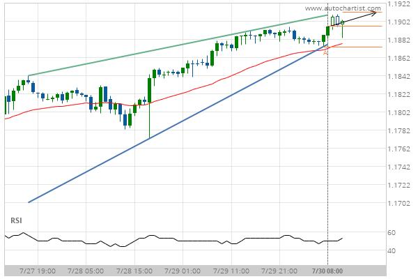 EUR/USD Target Level: 1.1891