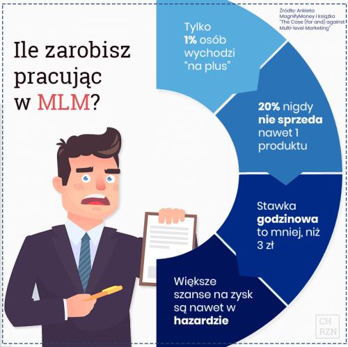 Ile można zarobić w MLM? Infografika