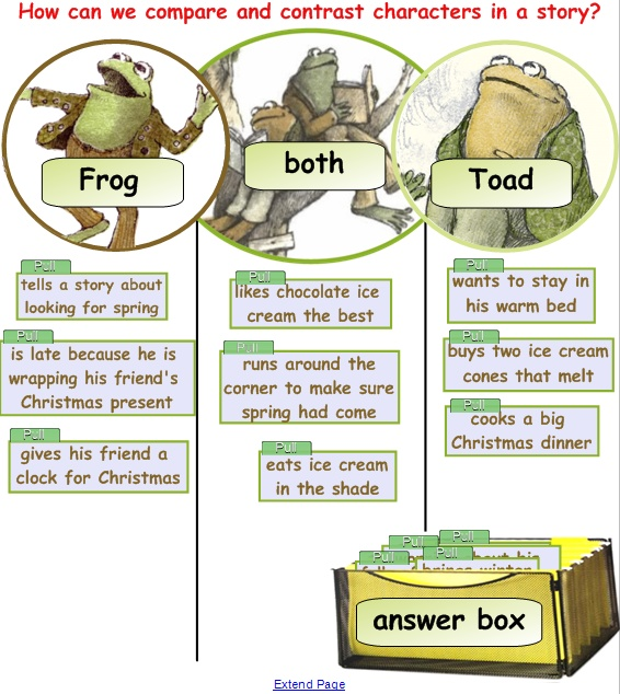 frog and toad venn diagram 2000 chevy blazer 4wd wiring 1st grade science using picture books interactive graphic students