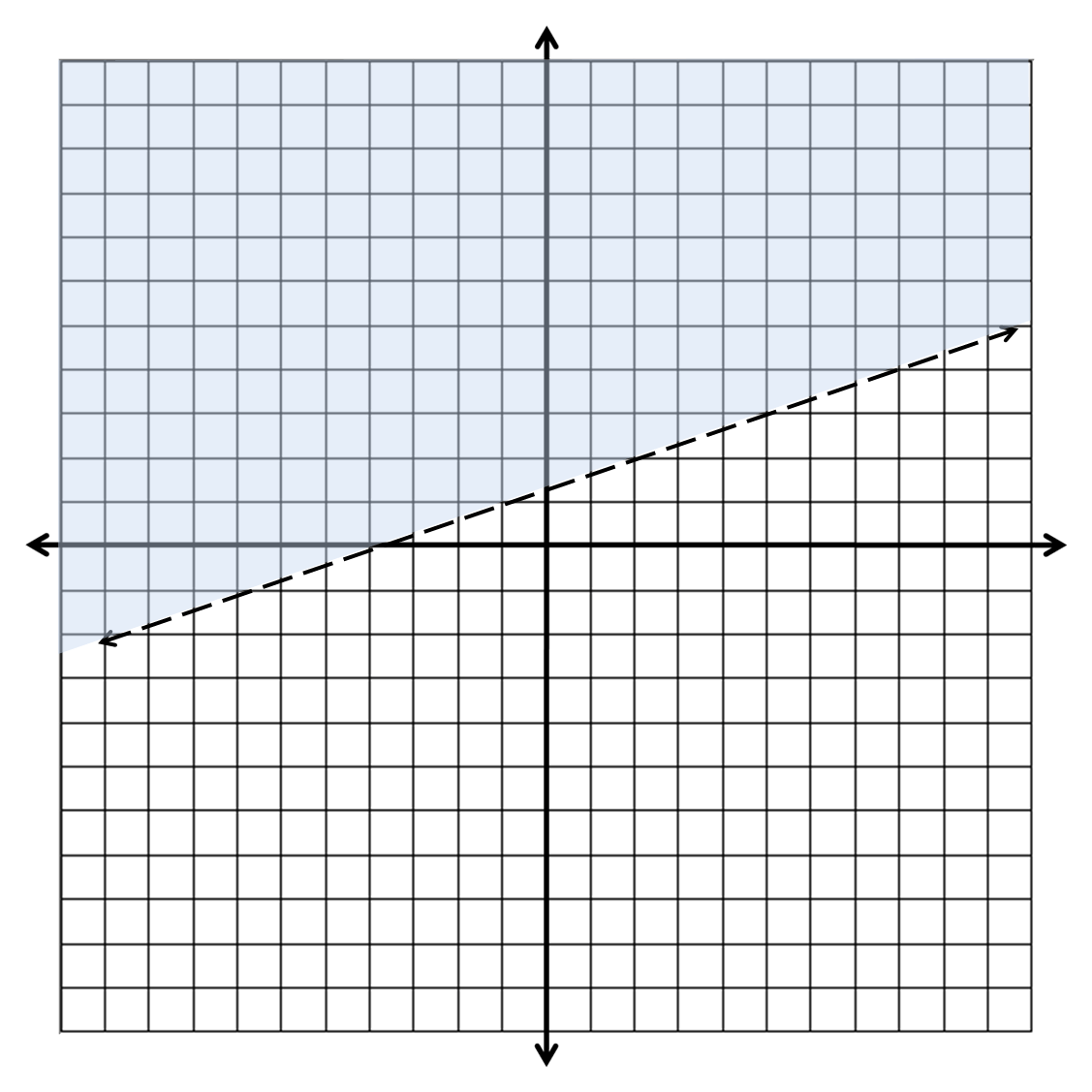 Linear Inequalities And Graphs