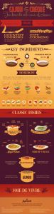 http://visual.ly/new-orleans-cuisine-cajun-vs-creole-food