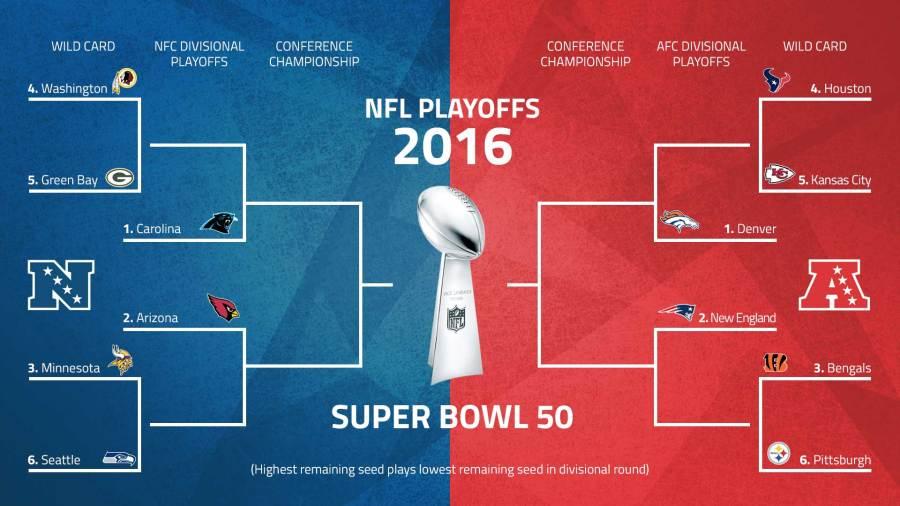 NFL 2015 Playoff Bracket