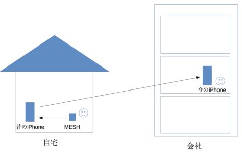 mesh_renkei