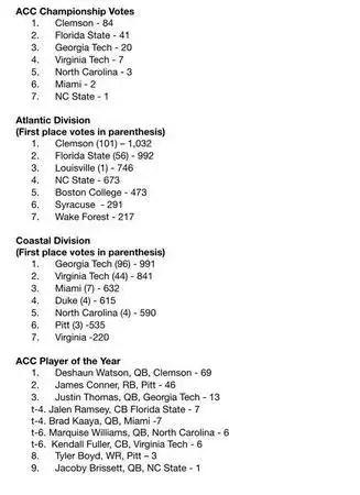 ACC Preseason Poll - 2015