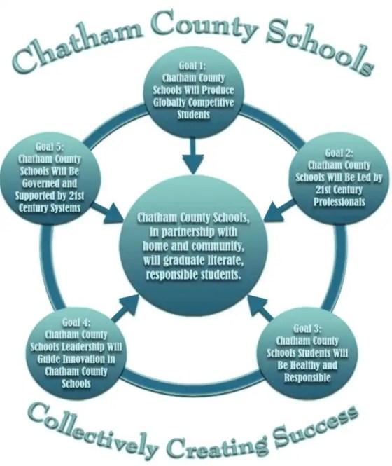 Chatham County Schools Goals