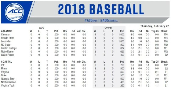 ACC Baseball Schedule for February 22-26