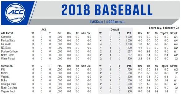 ACC Baseball Schedule for February 22-26