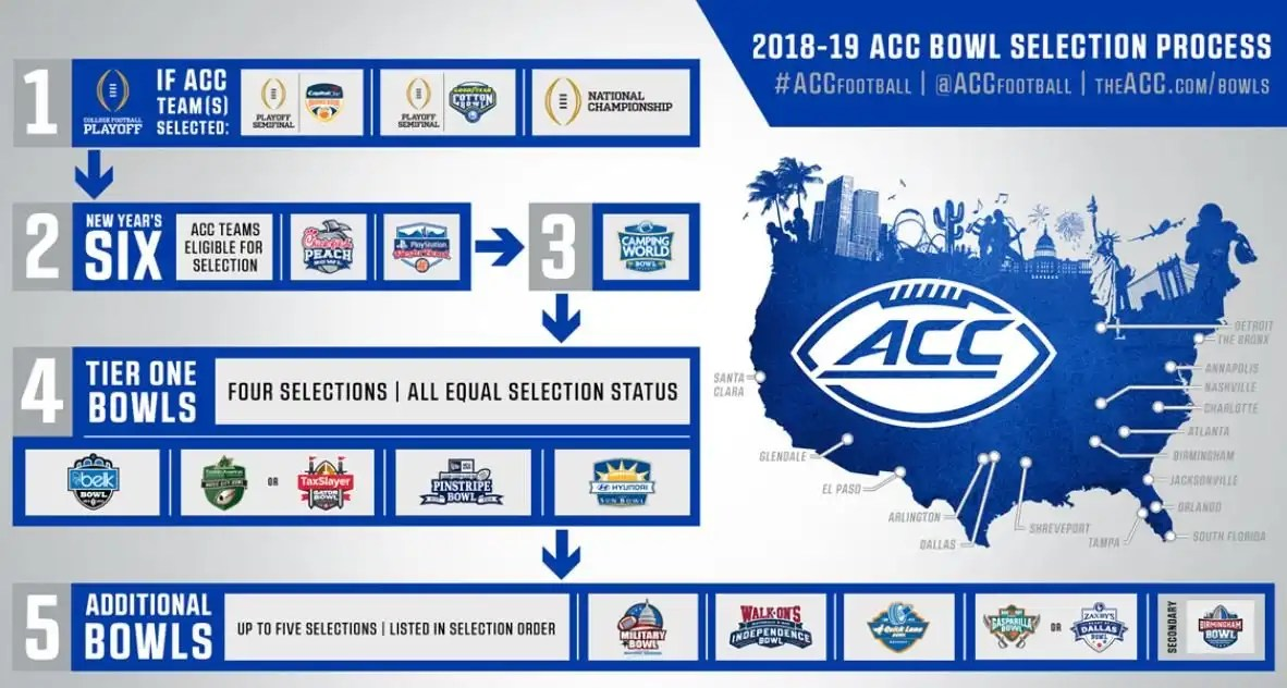 Image result for acc bowl affiliations