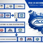 2018-19 ACC Football Bowl Selection Process
