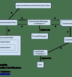 corporate security architecture diagram [ 1024 x 768 Pixel ]
